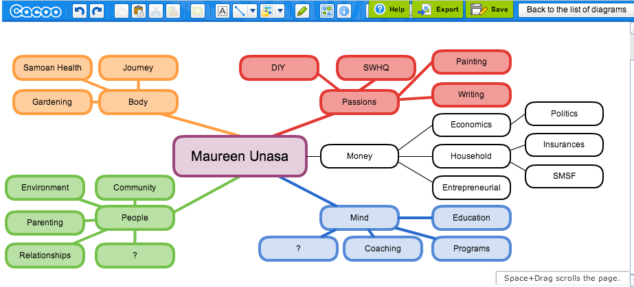Maureen Unasa Mind Map